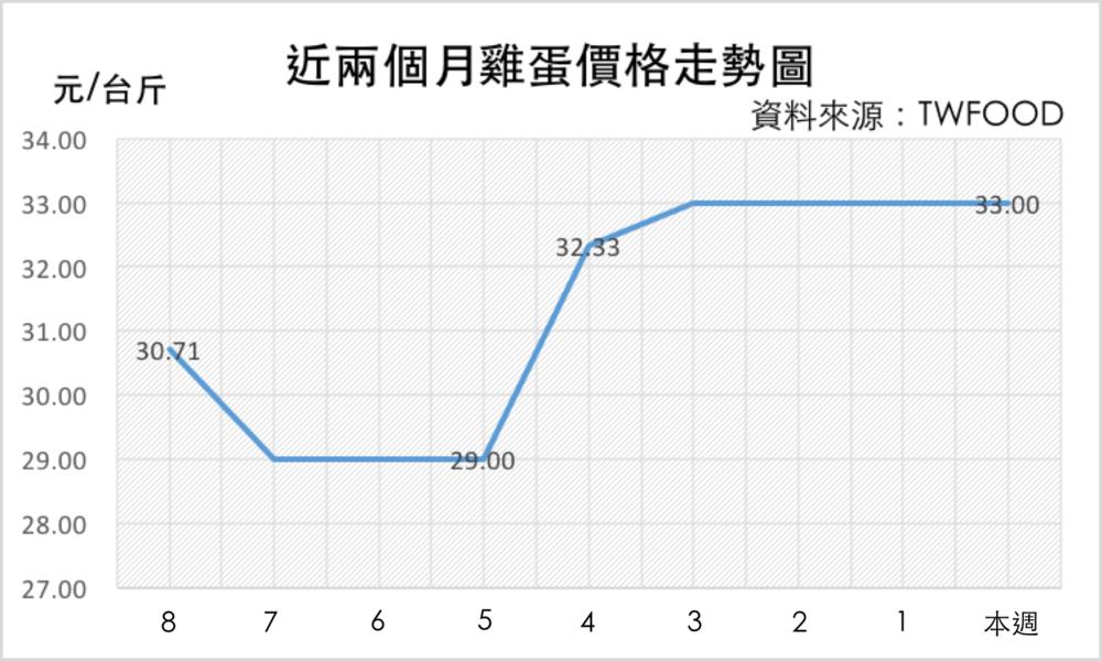 截至 1/23 雞蛋價格走勢圖 資料來源:中華食物網&中華民國養雞協會