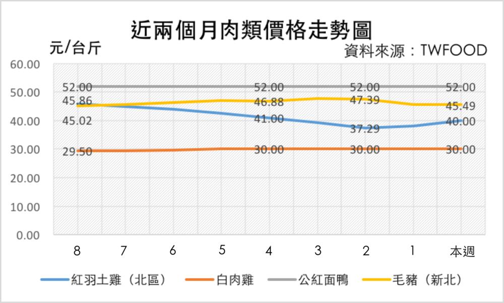 截至 1/23 肉類價格走勢圖 資料來源:中華食物網&中華民國養雞協會&中央畜產會