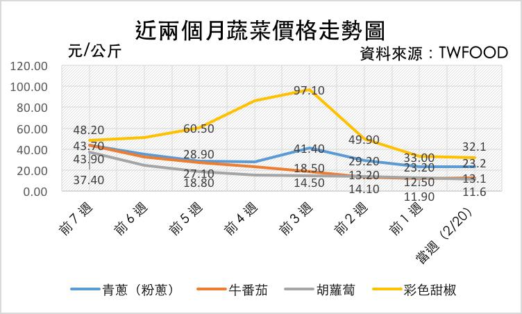 截至 2/20 重點蔬菜價格走勢圖