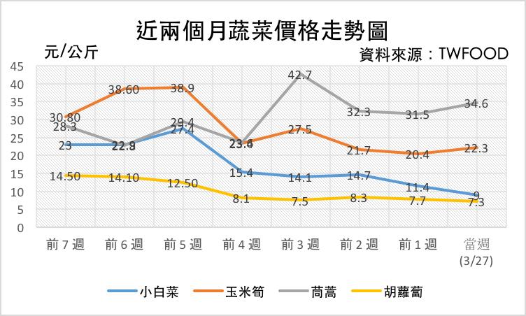 截至 3/27 蔬菜價格走勢圖