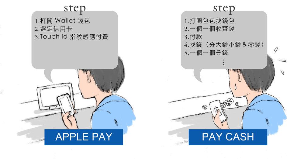 傳統的現金支付較行動支付還要麻煩許多。