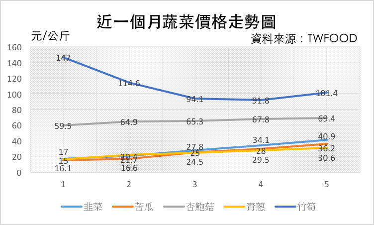 截至6/29近一個月蔬菜價格走勢圖