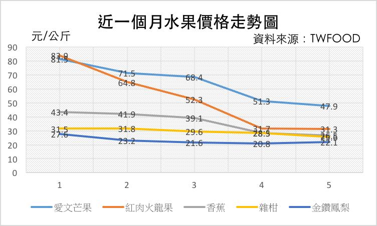截至6/29近一個月水果價格走勢圖