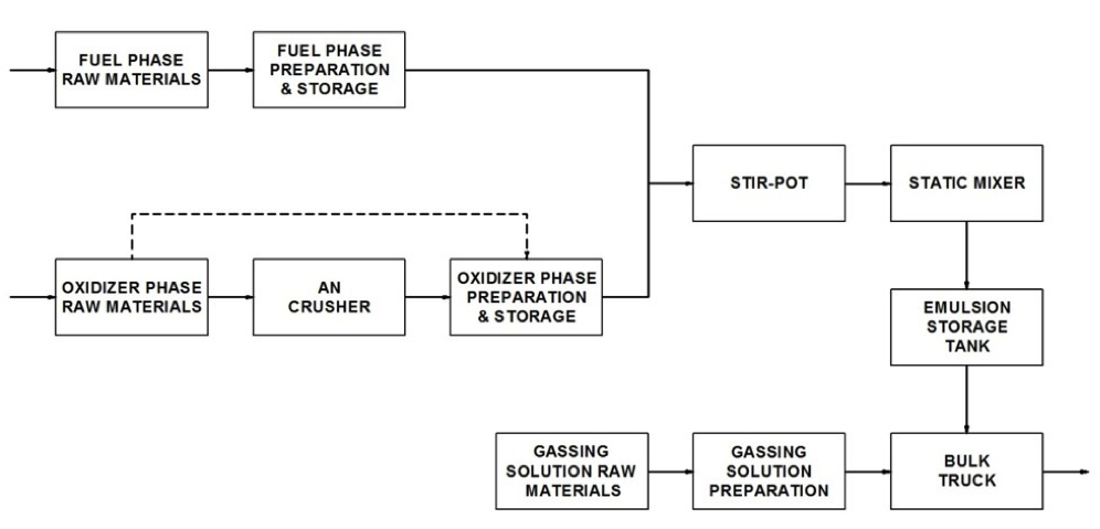 Figure 2: EEA Mobile Bulk Emulsion Module Process Flow Diagram