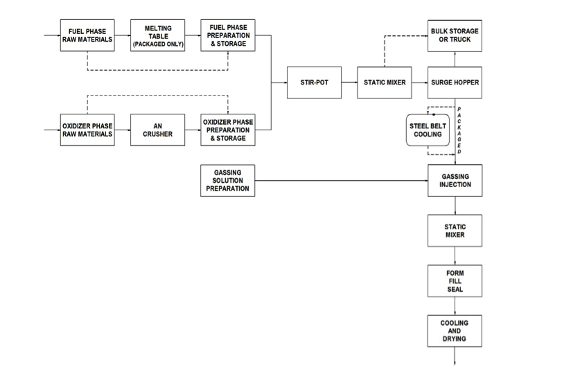 Figure 2: EEA Packaged Emulsion Production Line Process Flow Diagram  Click to enlarge