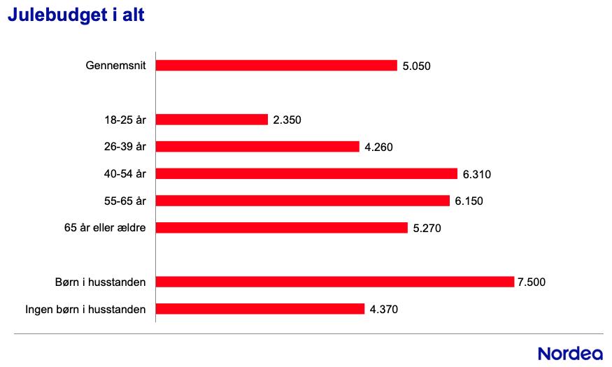 I 2017 havde den gennemsnitlige dansker et anslået julebudget på  5.050 kr.  Det er mad, gaver, pynt, juletræ osv.  I 2017 brugte danskerne i  de første 21 dage  i december  1,3 mia. kr . I DØGNET - og det er udelukkende tal fra folk, der brugte dankort… wow siger jeg bare! (Kilde: Nordea  juleforbrug 2017 )