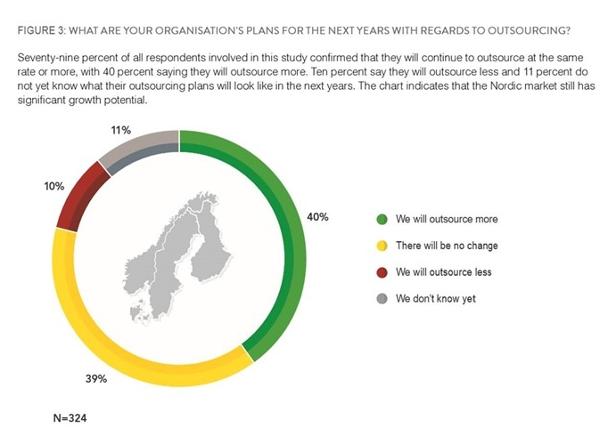Figure 1: Source: Whitelane Resarch 2016 Nordic management summary