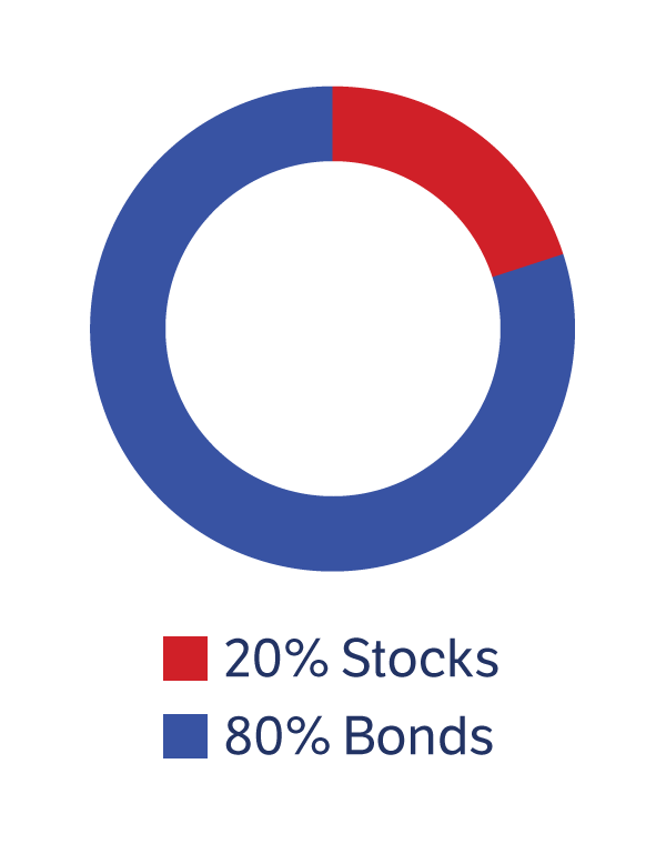 ABLE Conservative: 20% Stocks, 80% Bonds