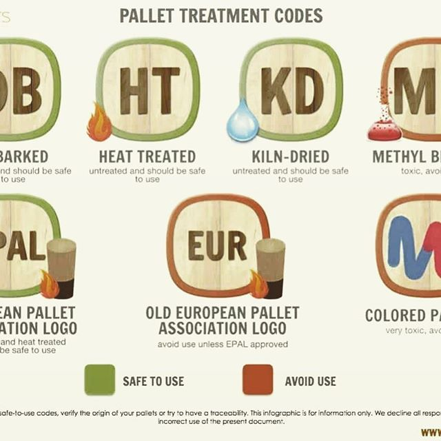 Upcycling and repurposing wooden pallets is pretty trendy these days, but just in case you didn't know - many of them are treated with nasty chemicals that you may not want to expose yourself to. This is especially true if you're using them around the garden, pets, or children. Luckily, most pallets are stamped with codes that will tell you whether they're safe or not...so if you plan on repurposing old wooden pallets, check out this article to learn how to read the codes and stay safe! http://bit.ly/bio_logic_pallets