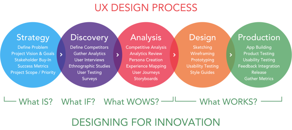 uxdesignprocess_image.001.png