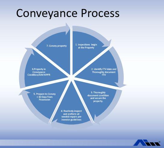 Conveyance.JPG