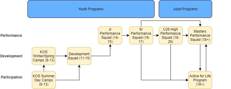 Long Term Athlete Development Model Club Progress