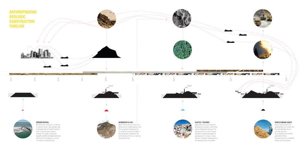 adam e. anderson_construction timeline_ii.jpg