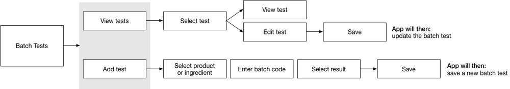 diagram-batch-tests.png