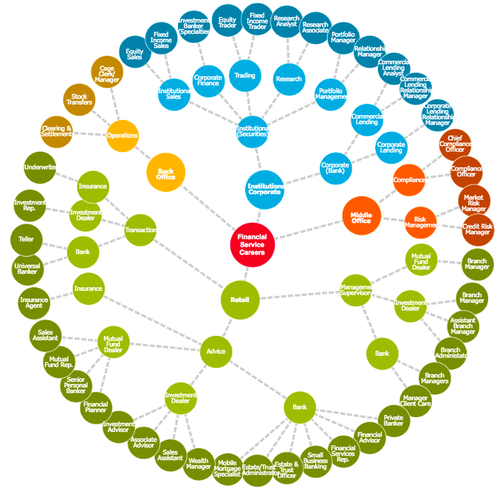 James and Prakhar Finance Career Chart cpp