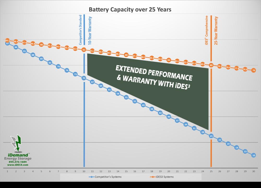Battery Longevity Chart