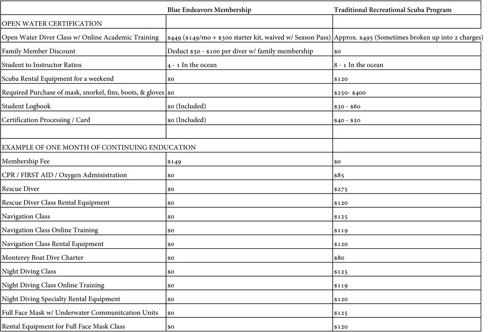 BE3_RecreationalDiveCenter_Comparason-Sheet1.jpg