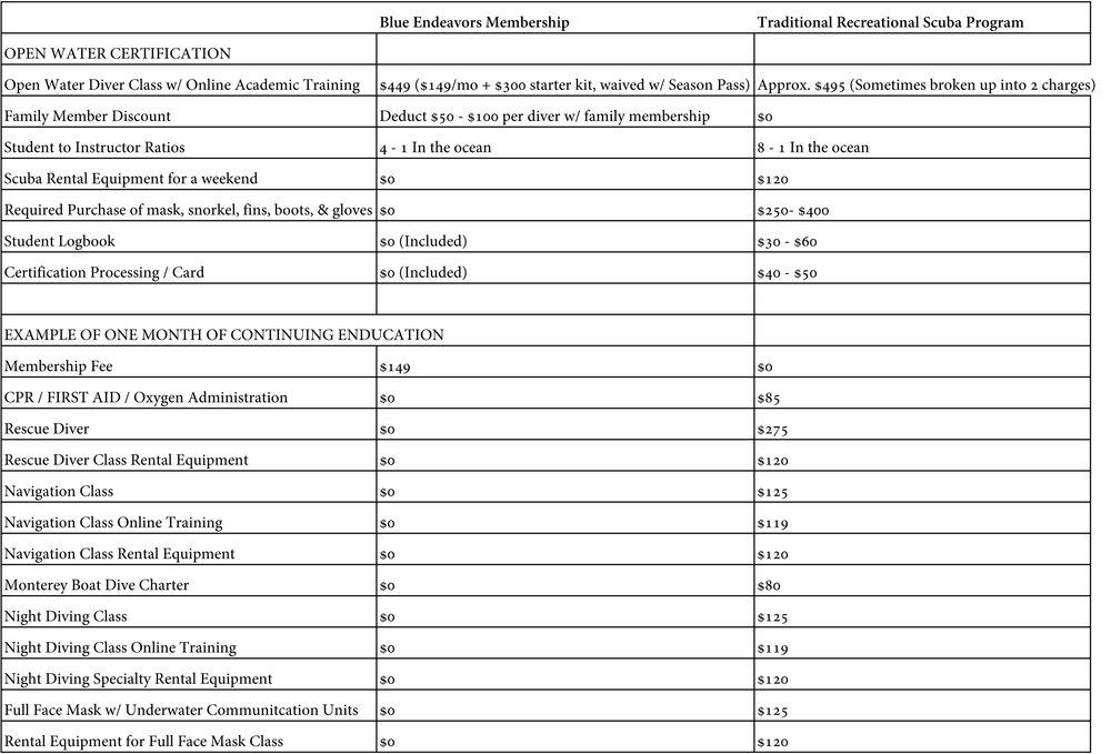 BE3_RecreationalDiveCenter_Comparason-Sheet1.jpg