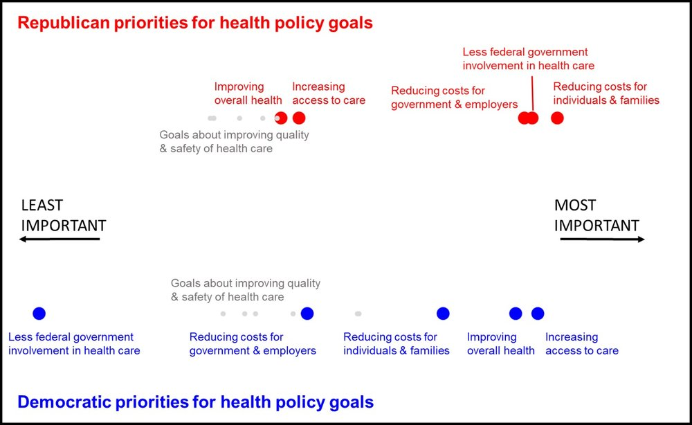 Importance map derived from legislators' ranks of different possible goals for health policy. The main goals are highlighted – the lighter grey goals consist of a variety of goals related to the quality and safety of health care. Adapted from Pagel et al. (4)