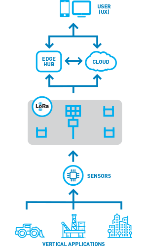 IOT_Software_Diagram_300x500.png