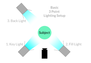 3-Point Lighting Set up. Image from  clipchamp .