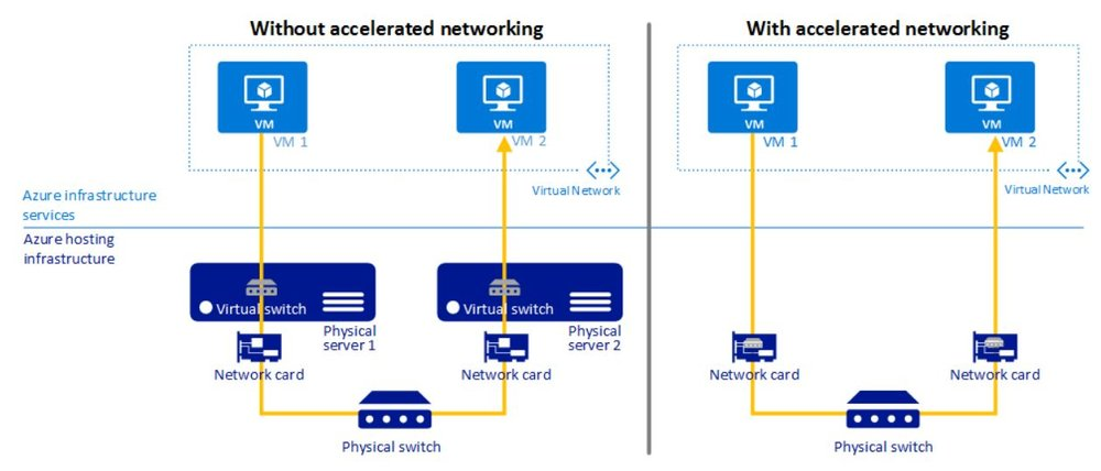 Network diagram of Azure VMs, both with and without Accelerated Networking. Source: Microsoft Azure document.