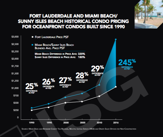 ISG Miami REPORT, FORT LAUDERDALE UPDATE