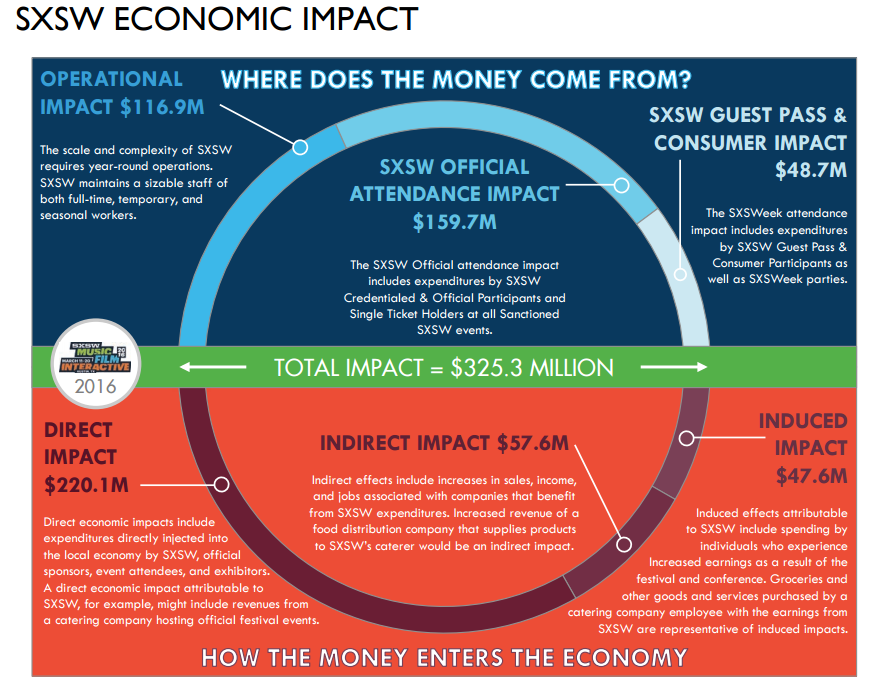 SXSW  updates their economic impact annually. They are a large event, but small events could do the same.