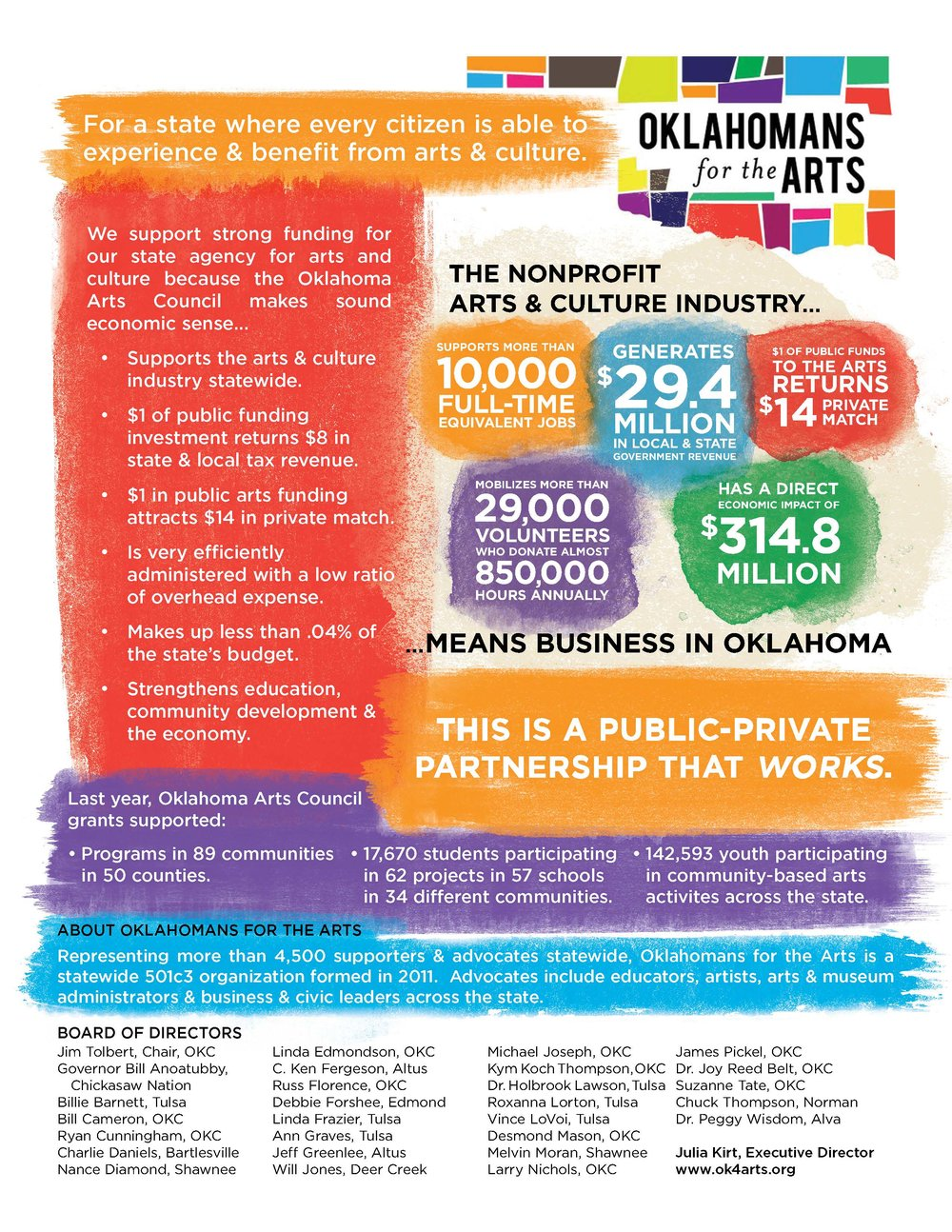 Oklahomans for the Arts' Legislative Priority Fact Sheets for Oklahoma Arts Day 2017