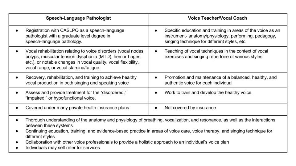 Difference Speech-Language Pathology and Voice Lessons