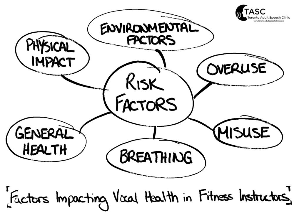 Factors impacting vocal health in fitness instructors by Jordan Scholl