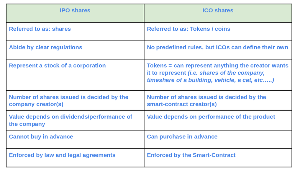 Differences between an IPO and an ICO