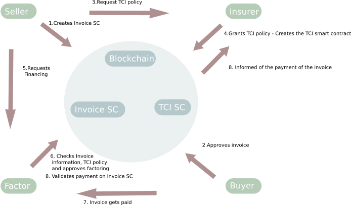 Illustration of the information flows exchanged between actors and the Blockchain based system