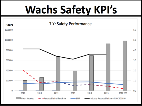 A brief summary of our progress in terms of Health and Safety Key Performance Indicators (KPI).