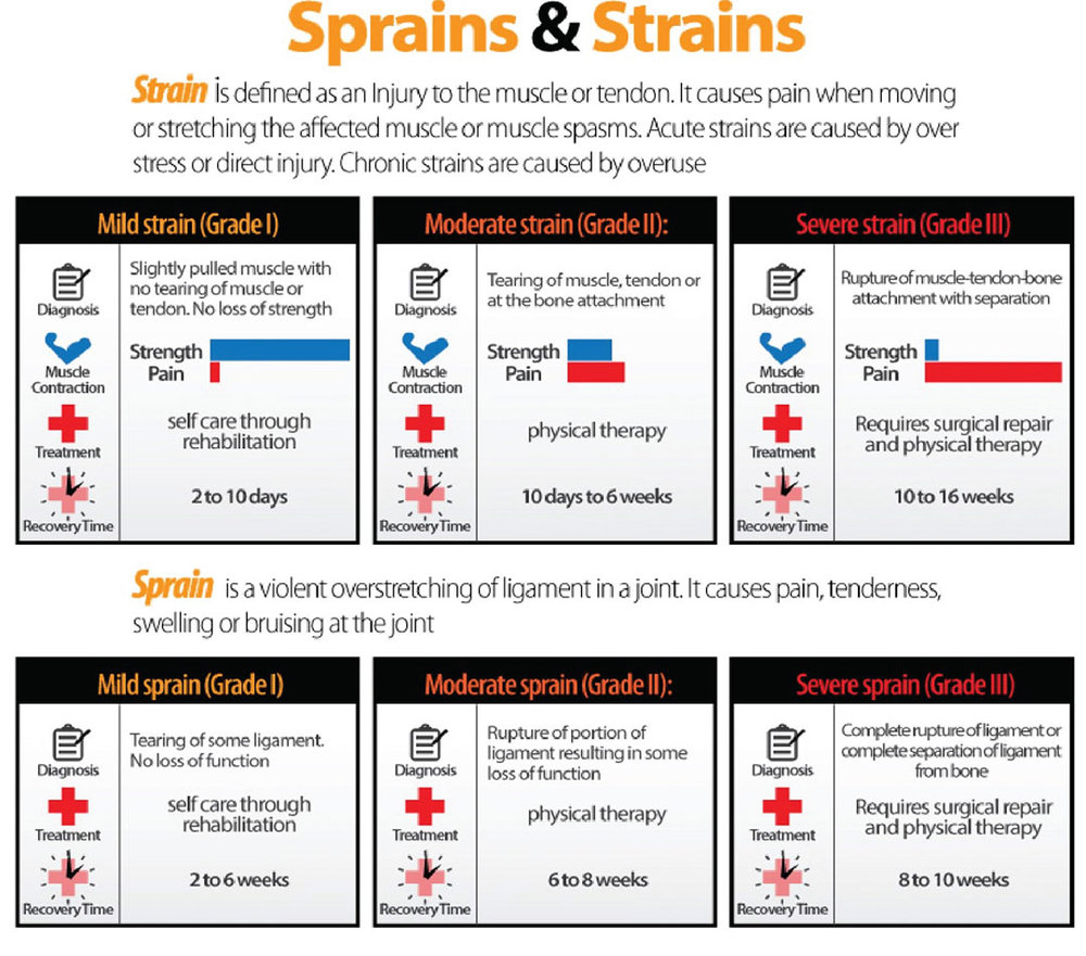 Sprain.Strain011317