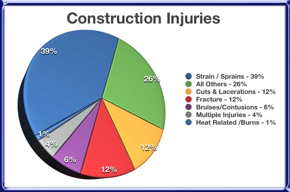 092717.-construction-injuries.jpg