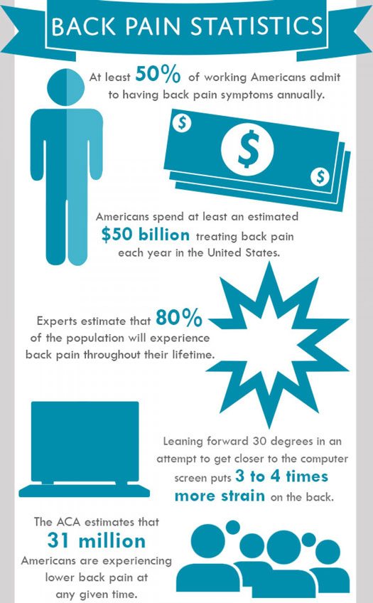 InfoGraphic Courtesy of SitBetter