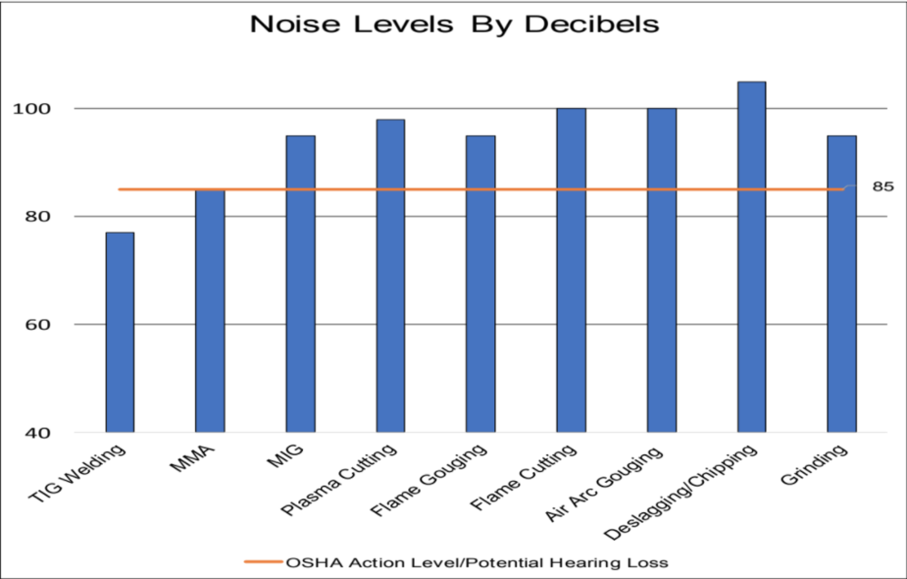 10.20.17 Noise Levels.png