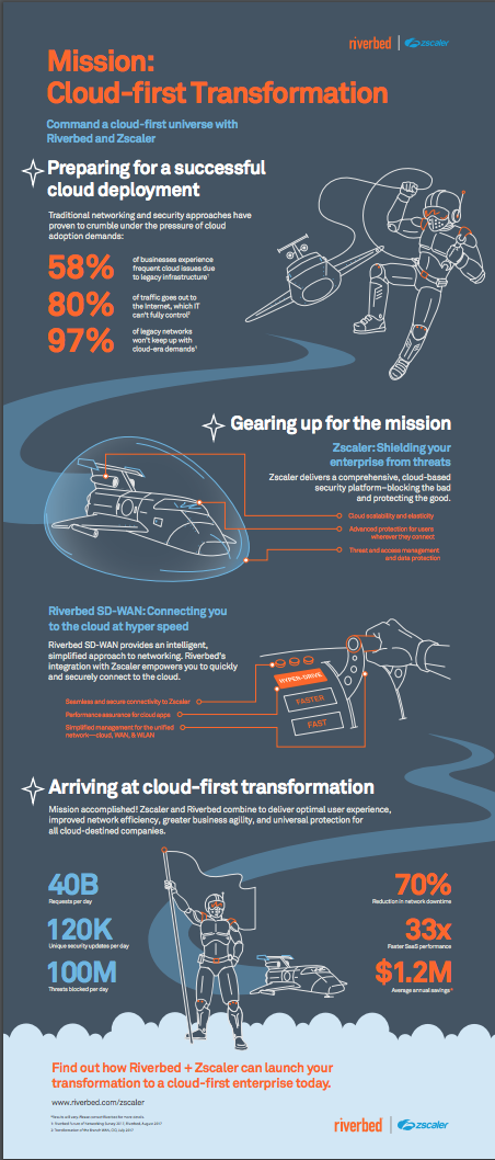 Riverbed and Zscaler infographic. Click to view on their site!