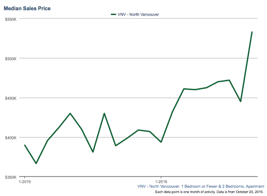North Vancouver Median Sales Price