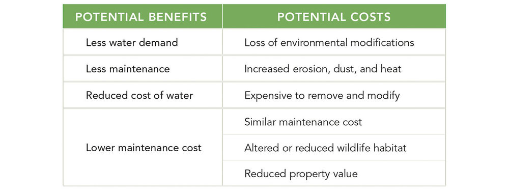 TABLE 2.  Benefits and costs to consider before removing or reducing landscape plantings