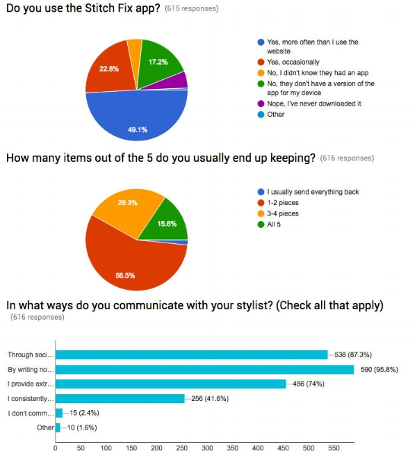 Sampling of Online Survey Results from over 600 Stitch Fix Users