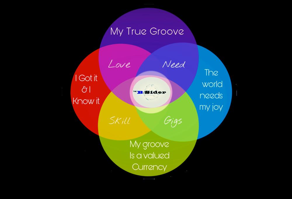 Ikigai - Venn Diagram B. By The B /Sider.