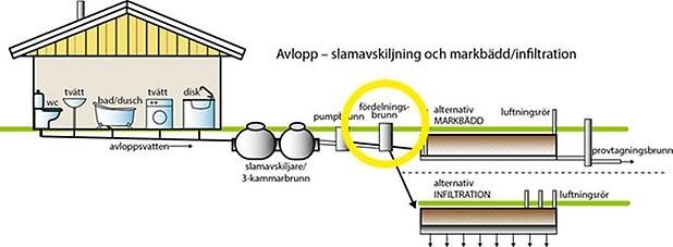 fördelningsbrunn.jpg