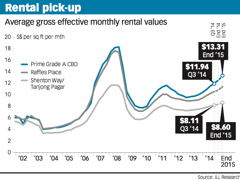 20141124-bt-tight-supply-driving-up-office-rents-pic