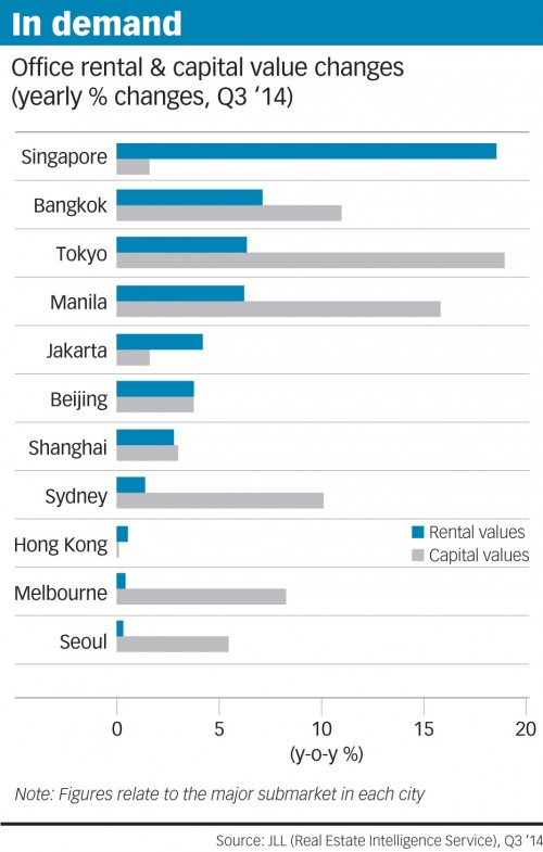 20141120-bt-singapore-leads-asia-pac-prime-office-rental-growth-pic