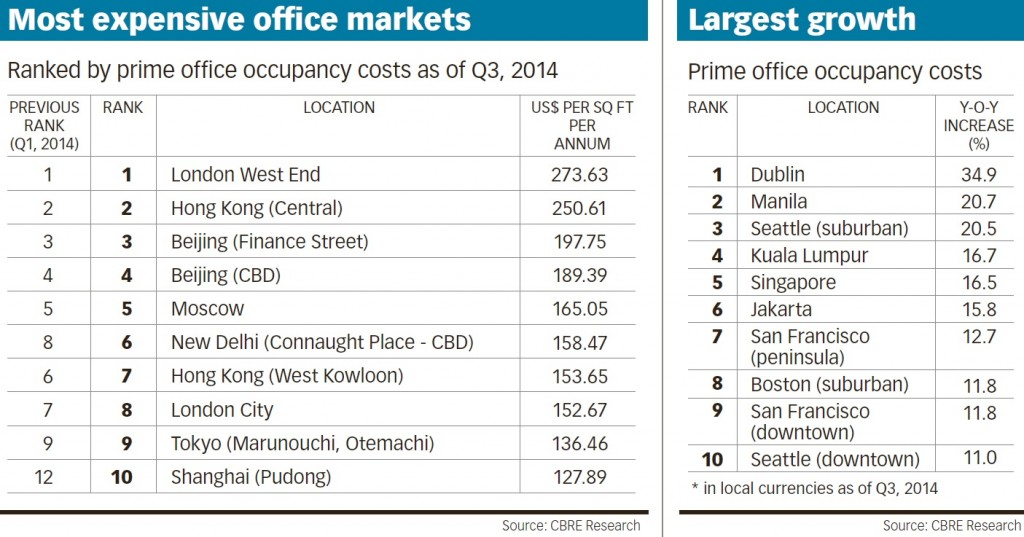 20150106-bt-asia-dominates-list-of-most-expensive-office-markets-pic2