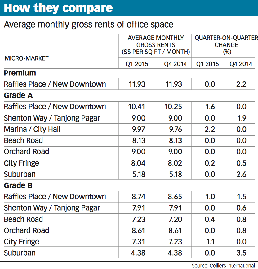 20150409-bt-two-tier-office-rental-market-pic