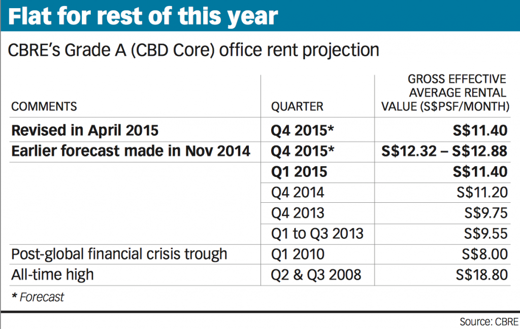 20150507-bt-forecast-for-cbd-office-rents-clipped-pic