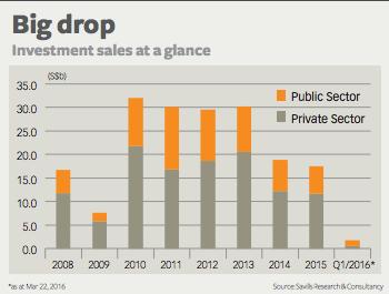 20160326-bt-q1-investment-sales-pic1